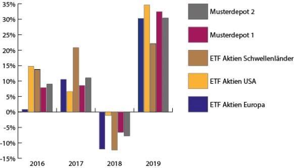 Beide Musterdepots zeigen 2019 starken Kursanstieg