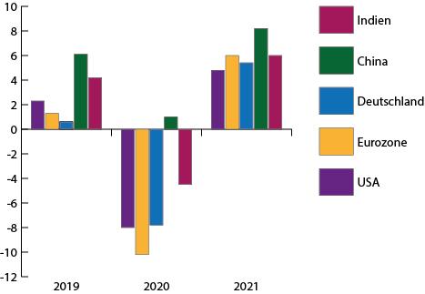 Nach Einbruch in 2020 massive Erholung in 2021