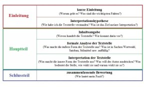 Interpretation Textstelle (1)