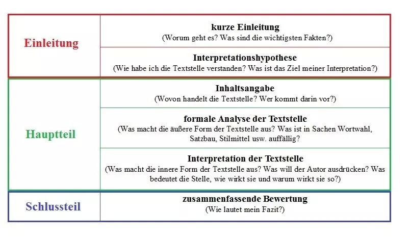 Interpretation Einer Textstelle