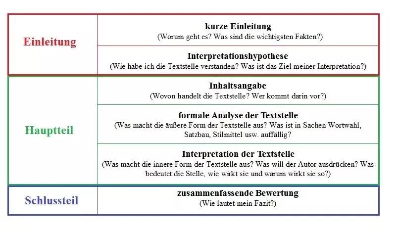 Einleitung Analyse Englisch
