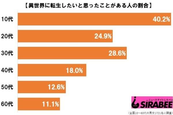 El 40% de los adolescentes en Japón les gustaría reencarnar en un mundo isekai