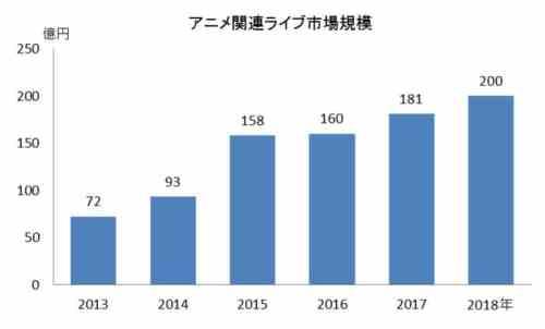 Los concierto de música anime generaron 20 billones de yenes en 2018