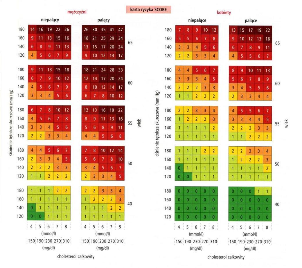 karta ryzyka SCORE tablice score