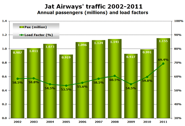 Chart: Jat Airways' traffic 2002-2011 - Annual passengers (millions) and load factors