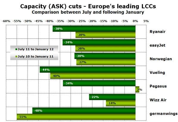 Capacity (ASK) cuts - Europe's leading LCCs Comparison between July and following January
