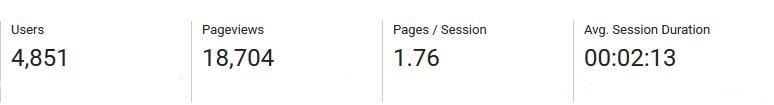 March blog traffic