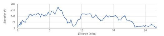 Liverpool Marathon Elevation