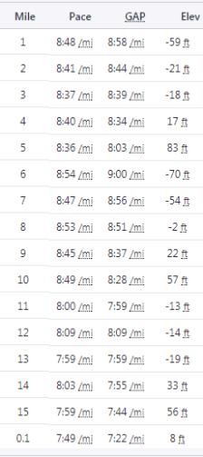 15 miles