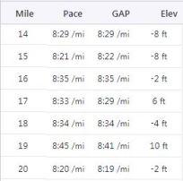 14-20 miles