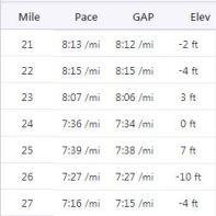 21-27 miles