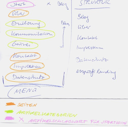 Menü versus Struktur