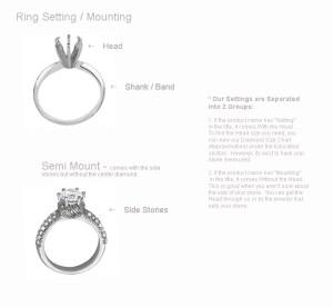 Ring Parts Diagram & Terminology | Ann Harrington Jewelry, Inc