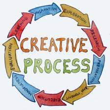 How Your Artistic Process Affects Your Art