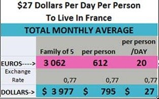 cost-of-living-france for a family of five per person