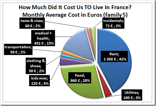 cost-of-living-france for a family of five per person pie chart