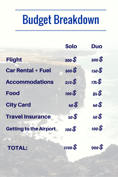 Budget Breakdown for a trip to Iceland