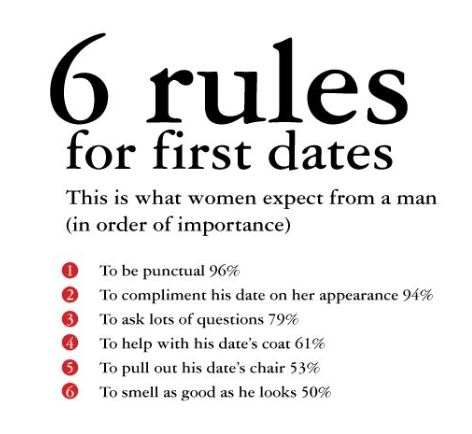 The First Date, Rules Of The First Date,