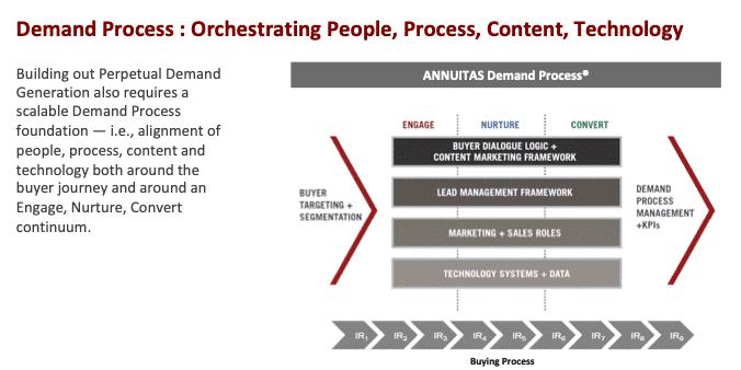 Processus de demande