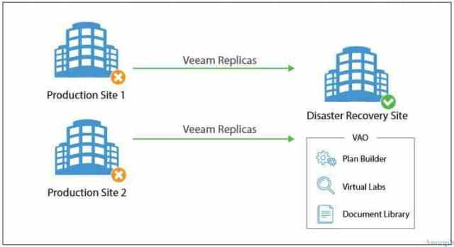 Veeam_Backup_Replication_New_Orch