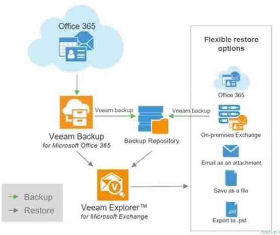 Veeam_Backup_for_Office365
