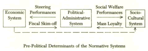 Habermas Political System