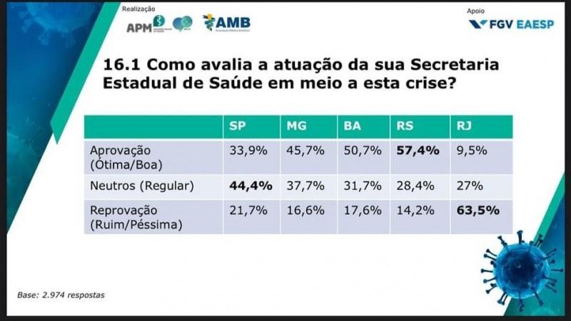 Secretaria da Saúde do RS tem a melhor aprovação na pandemia entre médicos pesquisados nos maiores Estados
