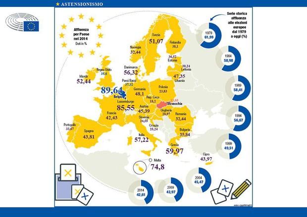 Europee 2019 - L'astensionismo © ANSA