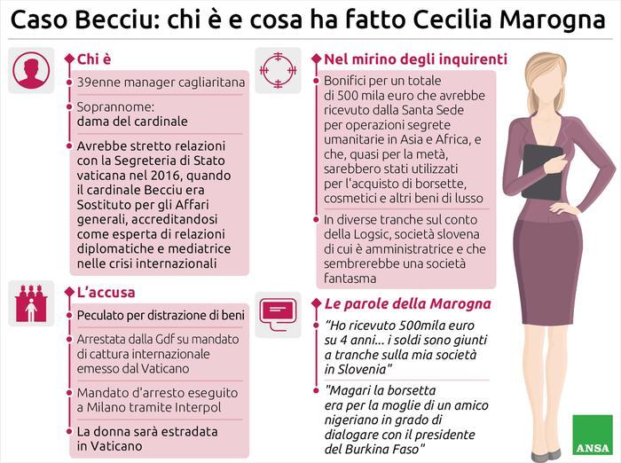 Caso Becciu, arrestata la manager Cecilia Marogna - Politica