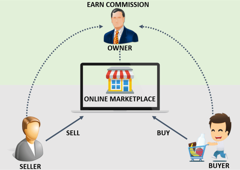 Online Marketplace Business Models