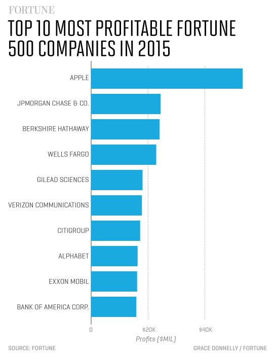 the fortune 500s 10 biggest healthcare companies fortune - 545×700