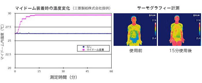 成人男性(体温36℃)による使用例