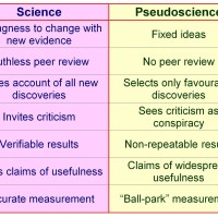 Logic, reason and pseudo-science