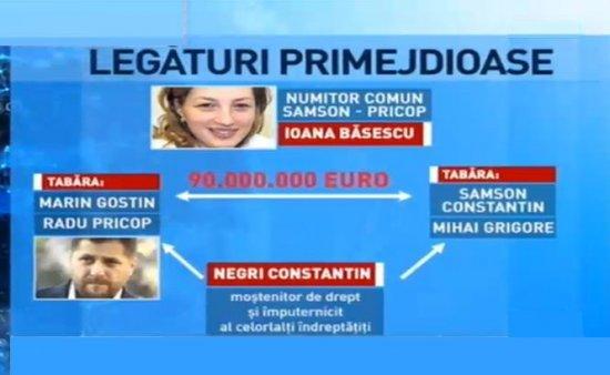 Ginerele lui Băsescu, avocatul Radu Pricop, încă o retrocedare ilegală de milioane 418