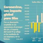 Fortuna de Slim resiente efecto global de la pandemia