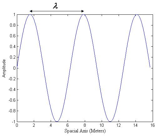 sinusoidal wave, plotted as a function of space