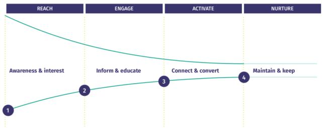 sales funnel voor content plan