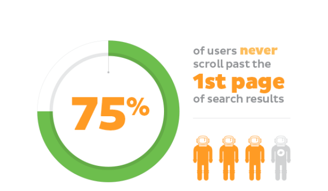 High probability of appearing in the first pages of search engines