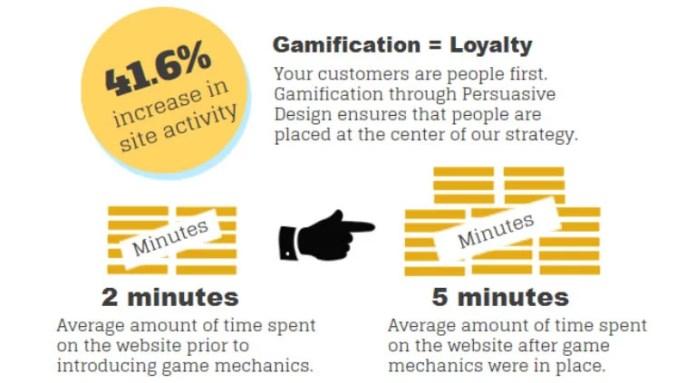 La gamificación de contenidos aumenta la interacción y fideliza clientes
