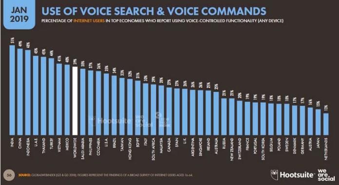 El uso de voice search en los países desarrollados