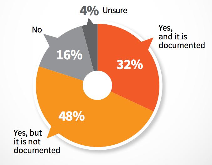 CMI survey