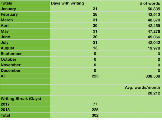 July 2018 writing report: 42,042 words
