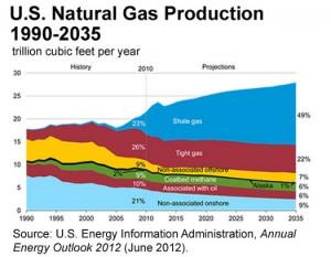 https://i1.wp.com/www.antibaro.gr/wp-content/uploads/2012/12/shale-gas-7-13-300x233.jpg