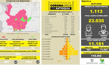 Antioquia tiene 1.109 casos nuevos de Covid19