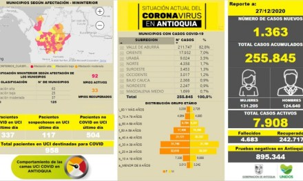 255.845 contagiados por Covid19 en Antioquia