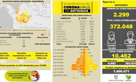¡A cuidarse! Se eleva a 372.048 el número de contagiados en Antioquia