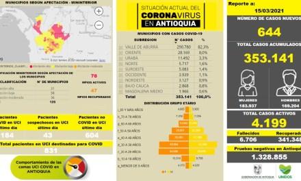 Antioquia se eleva a 353. 141 casos de contagio del COVID-19