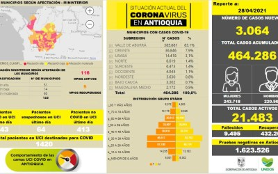 Antioquia llega al 97.19% en ocupación de camas UCI