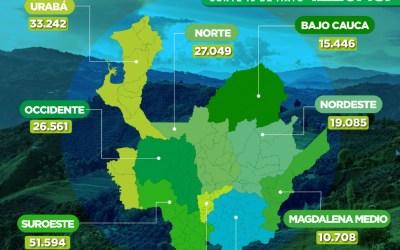 Antioquia llega a 1.220.437 vacunados contra COVID-19