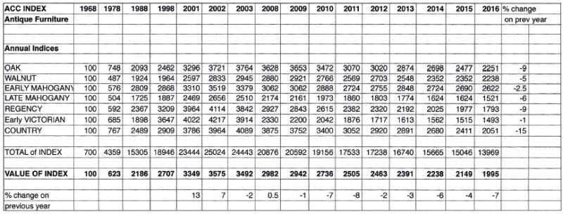 Summary table for the ACC Antique Furniture Price Index from 1968 up to 2015